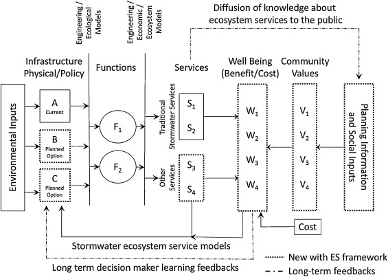 Ecosystem Services And Us Stormwater Planning An Approach For