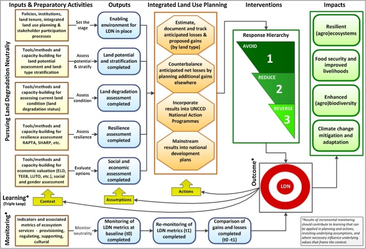 Land in balance: The scientific conceptual framework for Land