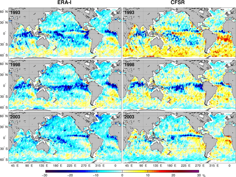 Intercomparison of wind and wave data from the ECMWF