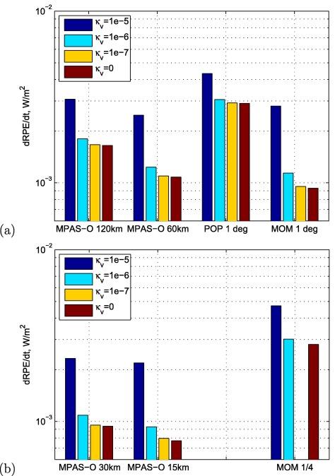 Evaluation of the arbitrary Lagrangian–Eulerian vertical