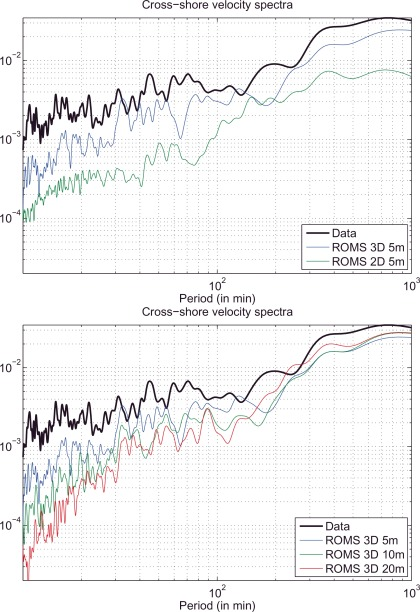 On tridimensional rip current modeling - ScienceDirect
