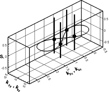 Characteristics Of Directional Wave Spectra And Implications For