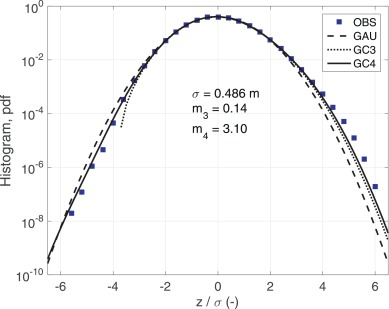 Characterizing The Signature Of A Spatio Temporal Wind Wave Field