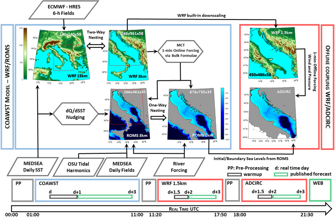 The Adriatic Sea and Coast modelling suite: Evaluation of
