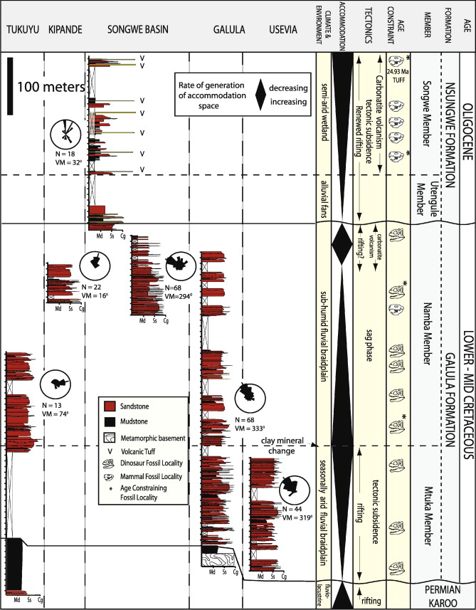 Sedimentology and depositional environments of the Red Sandstone ...