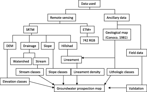 Mapping Of Groundwater Prospective Zones Using Remote Sensing And - Groundwater prospect map of egypt's qena valley