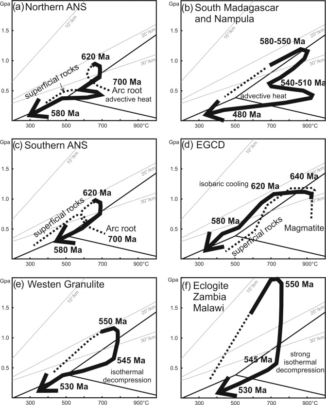 Orogen Styles In The East African Orogen A Review Of The