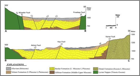 NeogeneQuaternary evolution of the Tefenni basin on the Fethiye