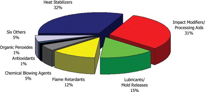 PVC additives: