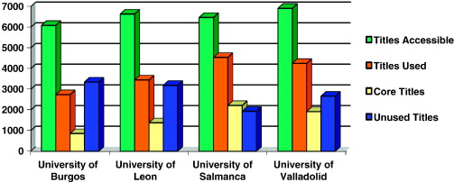 Impact of the consumption of electronic contents on research