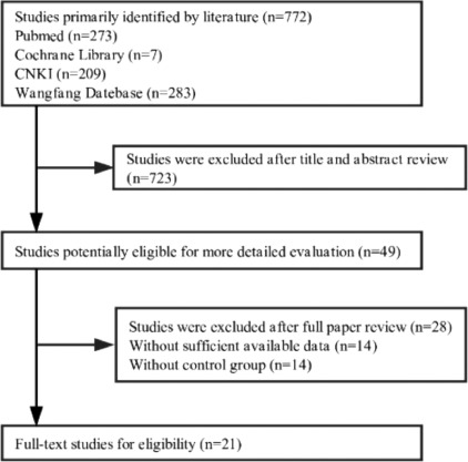 Clinical effect and safety of dendritic cell–cytokine