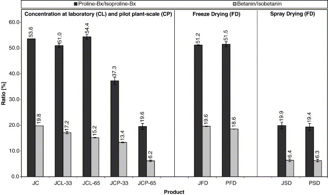 Evaluation of different methods for the production of juice ...
