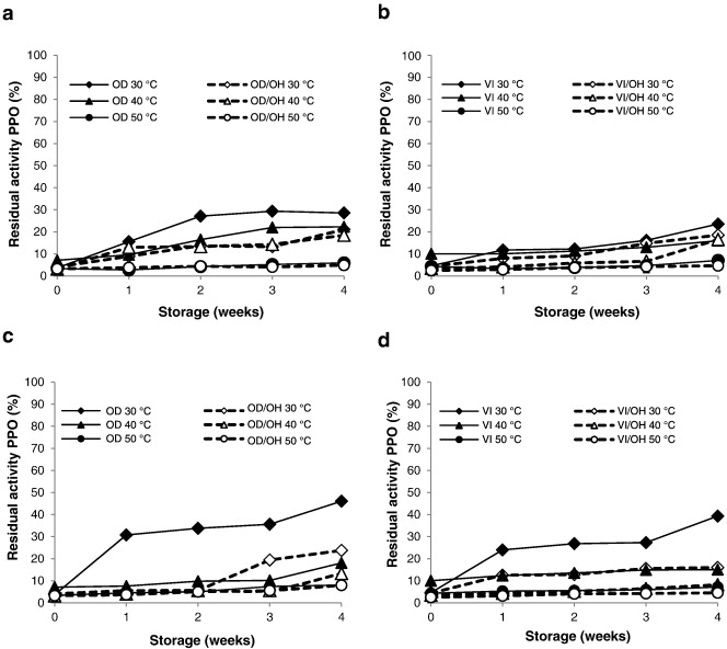 Influence of ohmic heating osmotic dehydration treatments on
