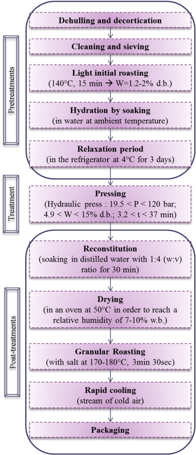 Study of physiological and textural properties of roasted