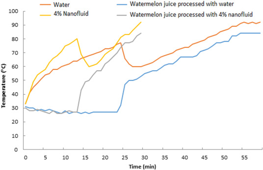 9f45a627e12f1 Nano-fluid thermal processing of watermelon juice in a shell and ...