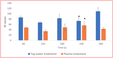 Effects of cold plasma treatments on spot-inoculated