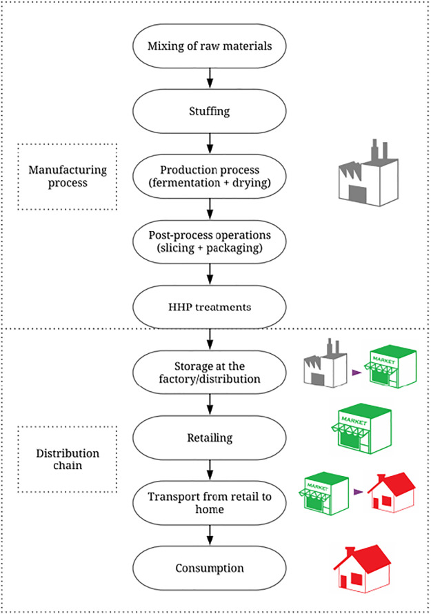High hydrostatic pressure processing of sliced fermented sausages: A