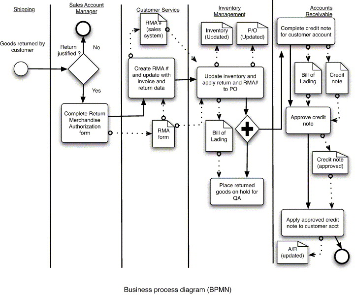Business process modeling approaches in the context of process level download full size image ccuart Images