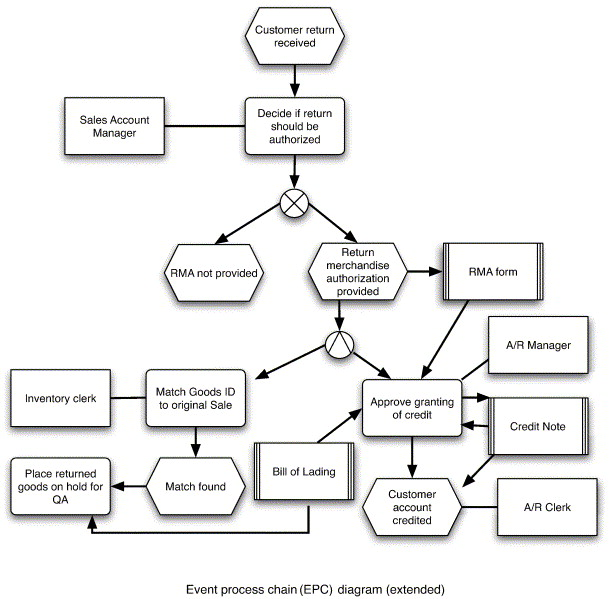 Business process modeling approaches in the context of process level download full size image ccuart Gallery
