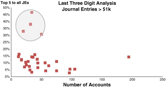 Data mining journal entries for fraud detection: An