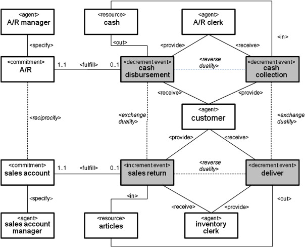 Model based auditing using rea sciencedirect example return sales process in rea model of the core business uml style ccuart Choice Image