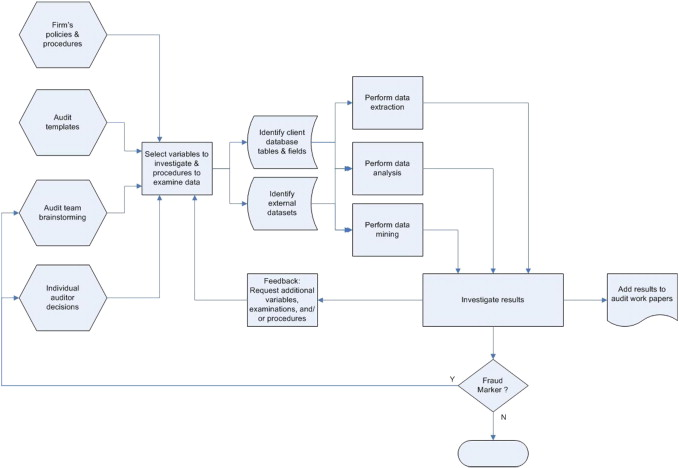 A taxonomy to guide research on the application of data mining to