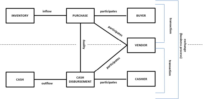 A note on an architecture for integrating cloud computing and rea model for purchase business process ccuart Gallery