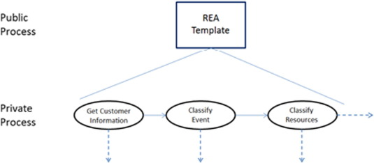 A note on an architecture for integrating cloud computing and rea as a public process ccuart Gallery