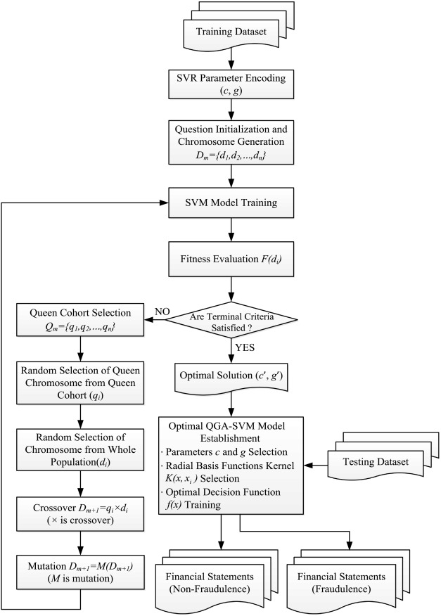 Fraud Detection For Financial Statements Of Business Groups