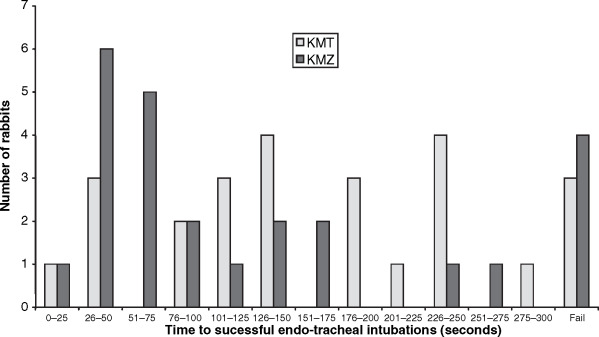 A comparison of ketamine–midazolam and ketamine–medetomidine