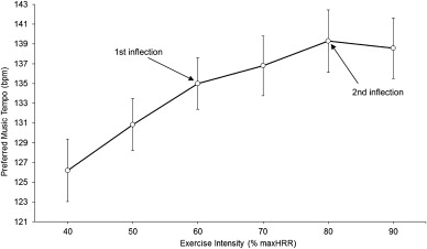 On the stability and relevance of the exercise heart rate