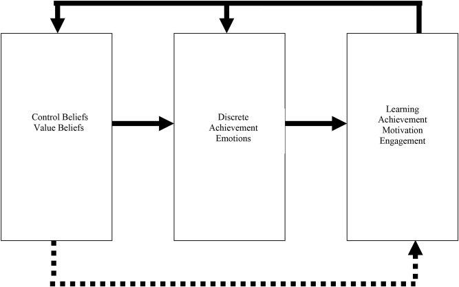 predicting changes in student engagement in university physical  fig
