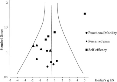 A meta-analysis of mental imagery effects on post-injury