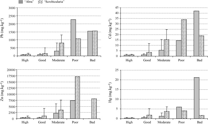 Ecological Assessment Of Soft Bottom Benthic Communities In Northern