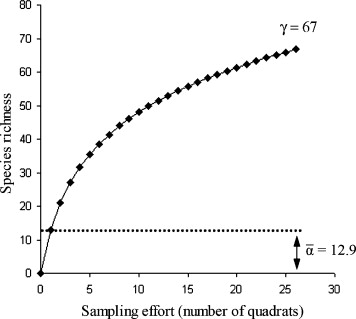 Additive partitioning of rarefaction curves: Removing the influence