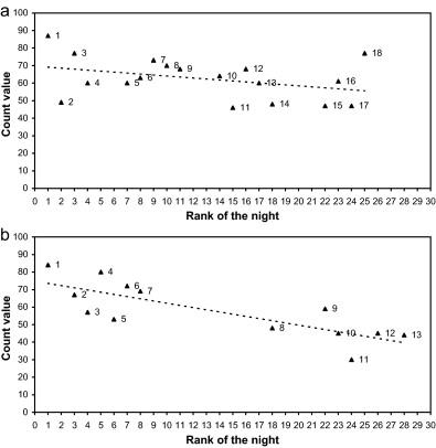 Monitoring population size of mammals using a spotlight
