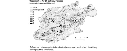 ebi an index for delivery of ecosystem service bundles sciencedirect Informed Delivery download full size image