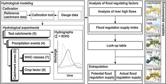 Mapping ecosystem services: The supply and demand of flood
