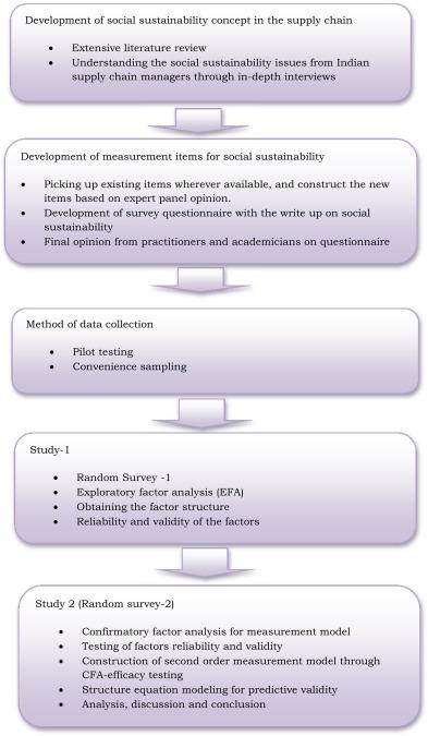 value chain analysis questionnaire