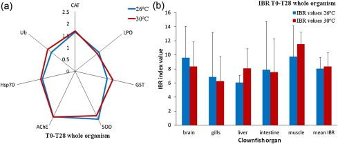 Thermal acclimation in clownfish: An integrated biomarker