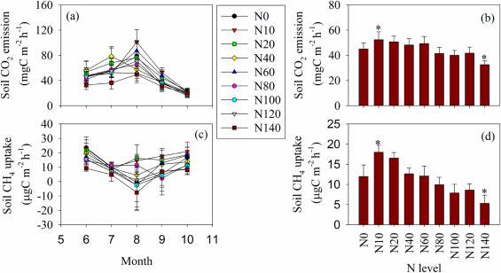 Soil nitrate accumulation explains the nonlinear responses