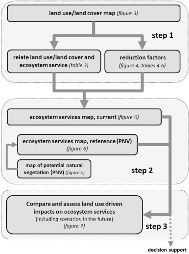 Development of a spatially explicit approach for mapping ecosystem