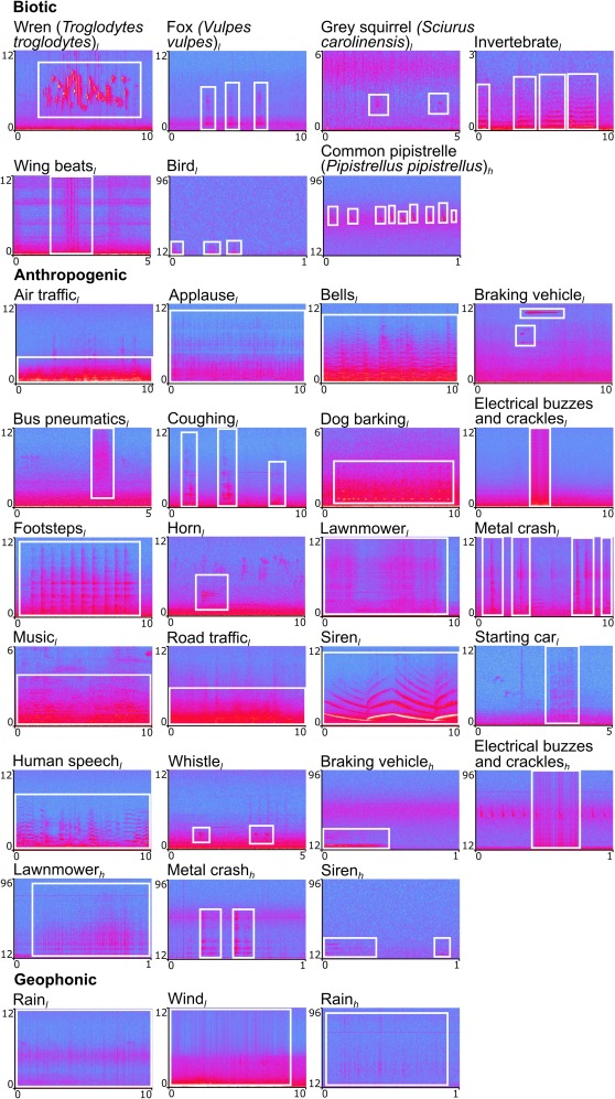 Biases of acoustic indices measuring biodiversity in urban