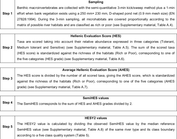 Harmonisation of a new assessment method for estimating the