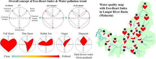 Eco-Heart Index as a tool for community-based water quality