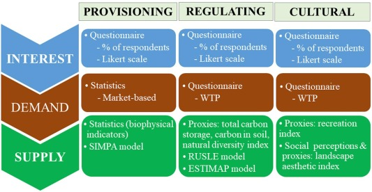 A Comprehensive Assessment Of Ecosystem Services