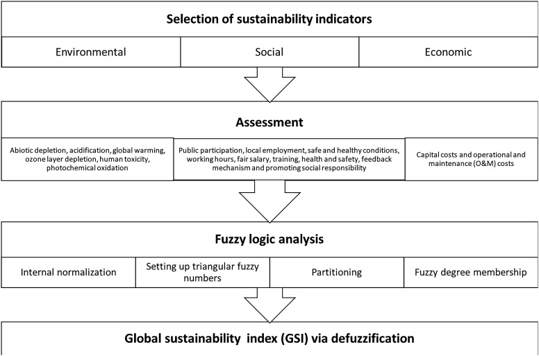 A proposal metric for sustainability evaluations of
