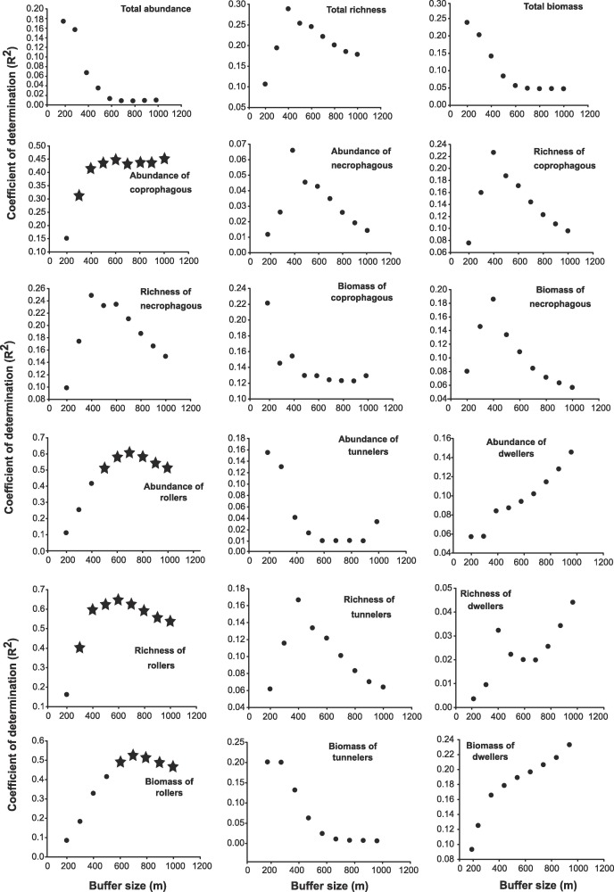 Urbanization Effects On Dung Beetle Assemblages In A