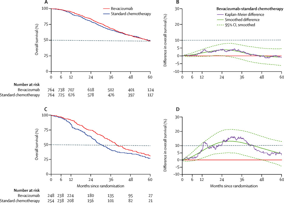 Standard chemotherapy with or without bevacizumab for women