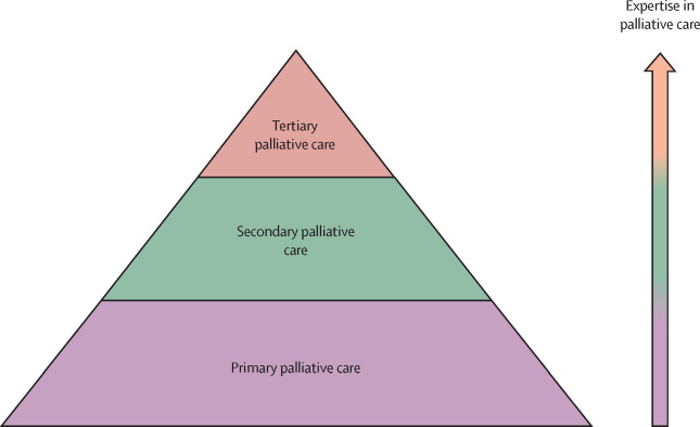 Integration of oncology and palliative care: a Lancet